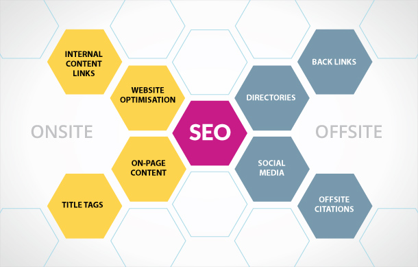 diferenta seo on-site si seo off-site